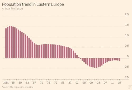 population trend eastern europe graph